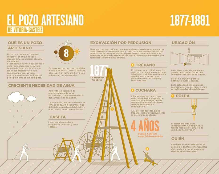 Infografía-Pozo-Artesiano-de-Vitoria-Gasteiz-por-Esti-Iregi-Etxeberria